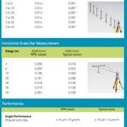 Sistemas de metrología Software Spatial Analizer de Hexagon