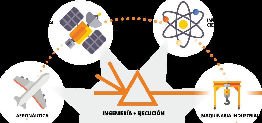 Maquinaria industrial, aeronáutica, ingeniería y ejecución, tecnología aeroespacial, investigación científica. Inventia Kinetics infografía